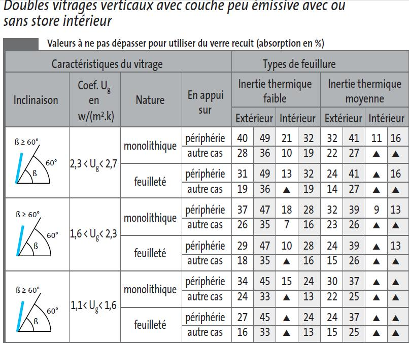 Guidenr hqe vitrages contraintes d origine thermique for Store interieur isolant thermique